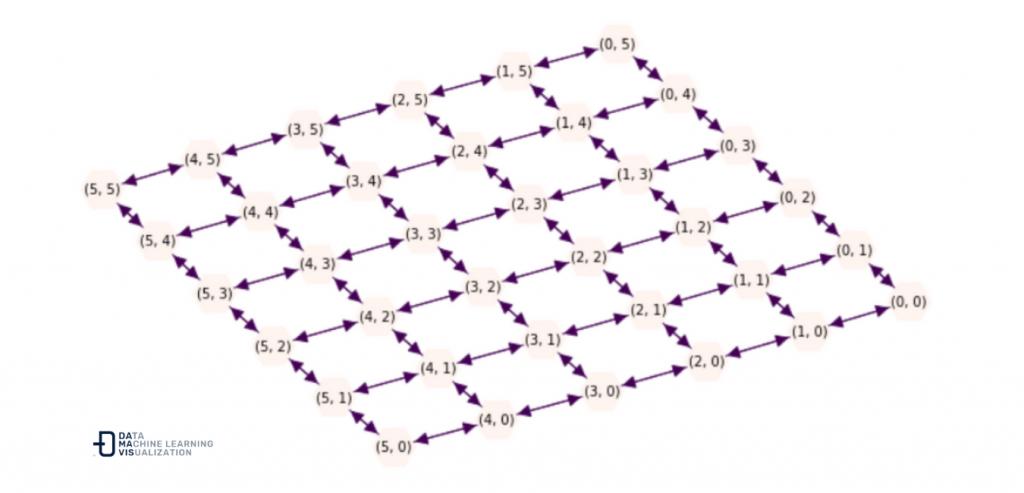 Grafos dirigido tipo Grid de 6 x 6