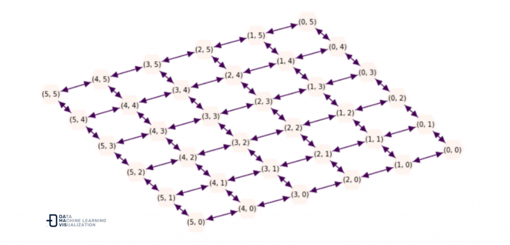 6 x 6 Grid type directed network