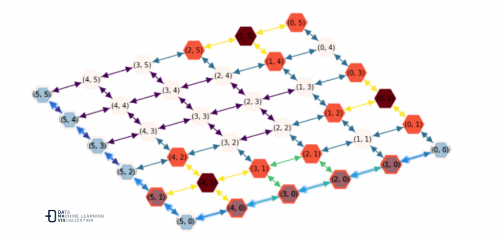 One of the shortest routes from the start node (0, 0) to the end node (5, 5)