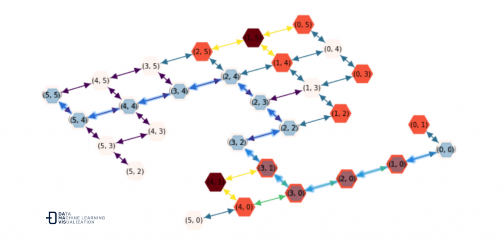 Example of optimal routing by removing some of the nodes from the graph